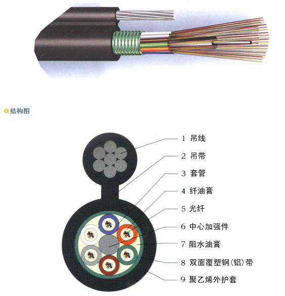 8 Fibers Single-mode Single Armor Stranded Loose Tube Steel Wire Strength Waterproof Figure 8 Self Supporting Outdoor Fiber optic Cable GYTC8S