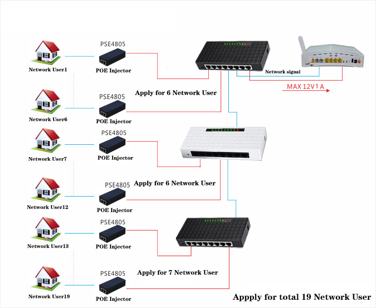 100M 8 port reverse power supply POE switch for FTTH ONU